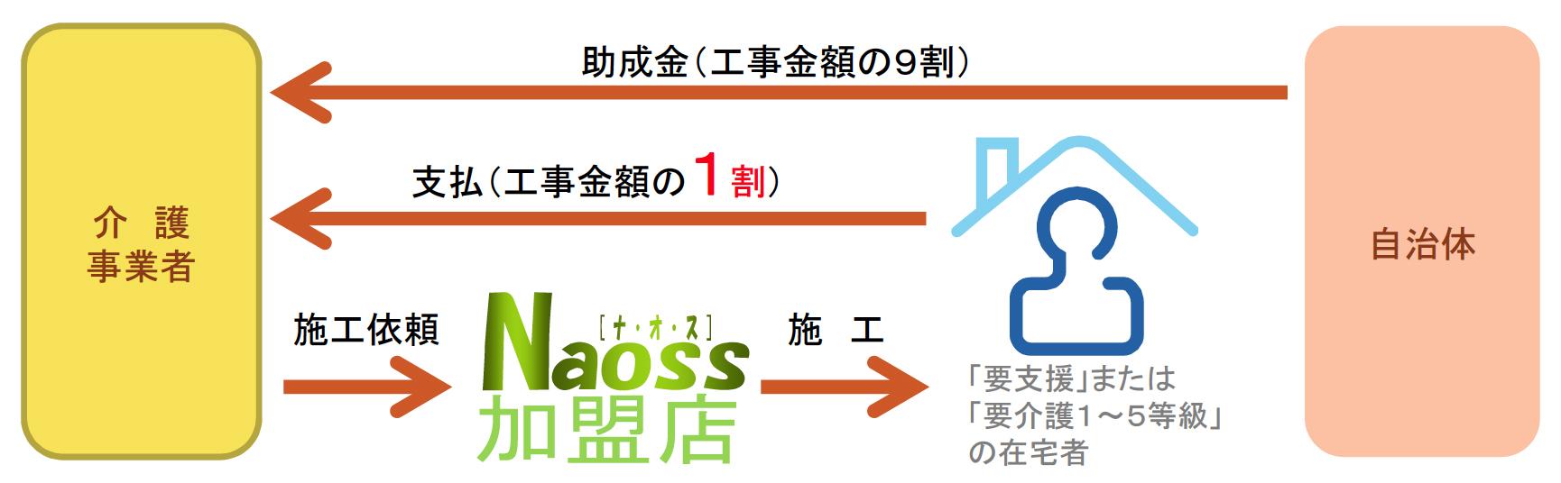 住宅改修助成制度におけるNaossFlooringの活用事例