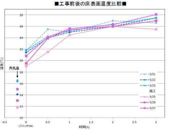 床暖房環境でも施工可グラフ